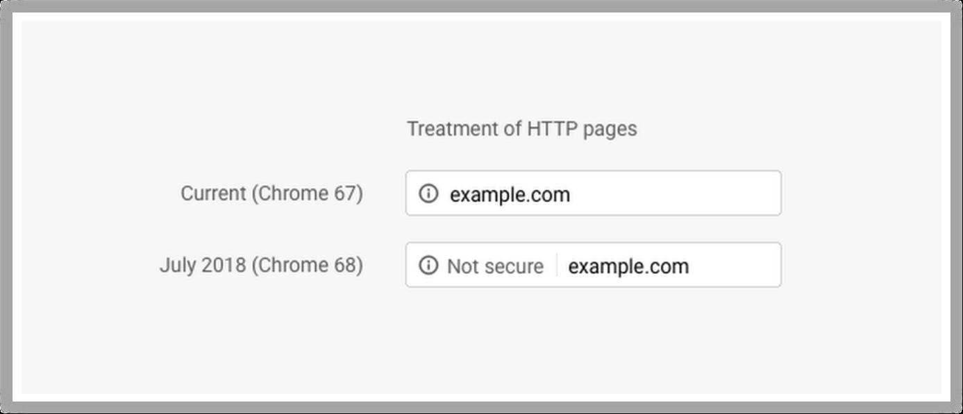 Contoh penerapan algoritma Google Chrome Security Warning